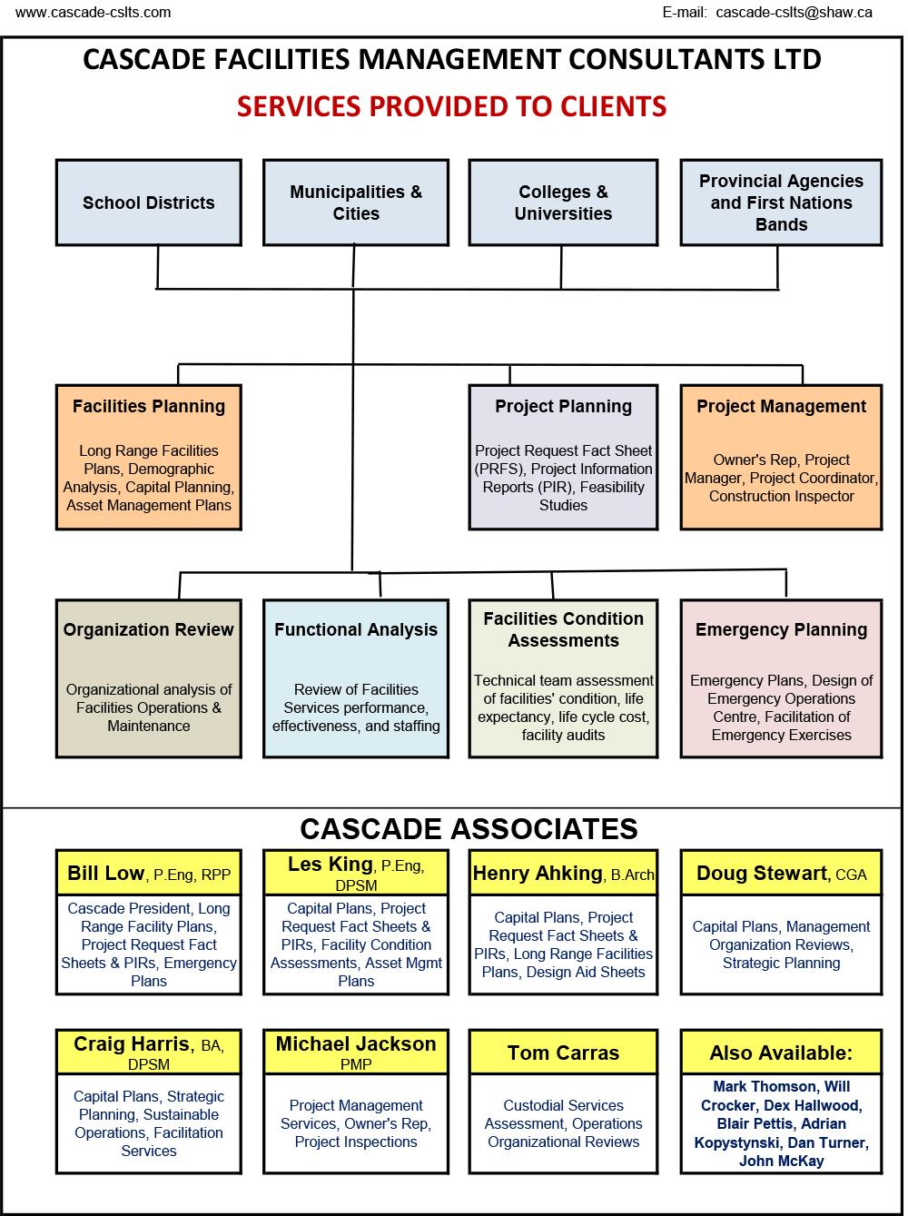 cascade-marketing-services-chart-2016-09-20